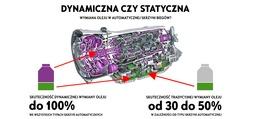 Dynamiczna wymiana oleju w automatycznych skrzyniach biegów w serwisach AutoŻoliborz
