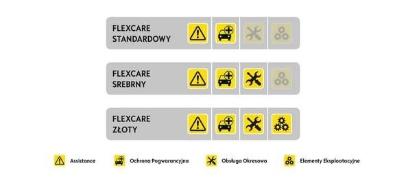 Rodzaje ochrony pogwarancyjnej FlexCare