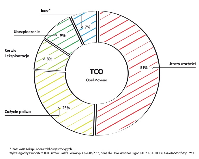 Elementy składowe TCO Movano